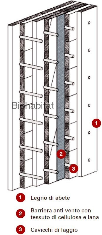 Come si costruisce una casa in legno biohabitatbiohabitat - Come si costruisce una casa ...